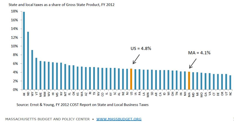Business taxes as a share of gross state product