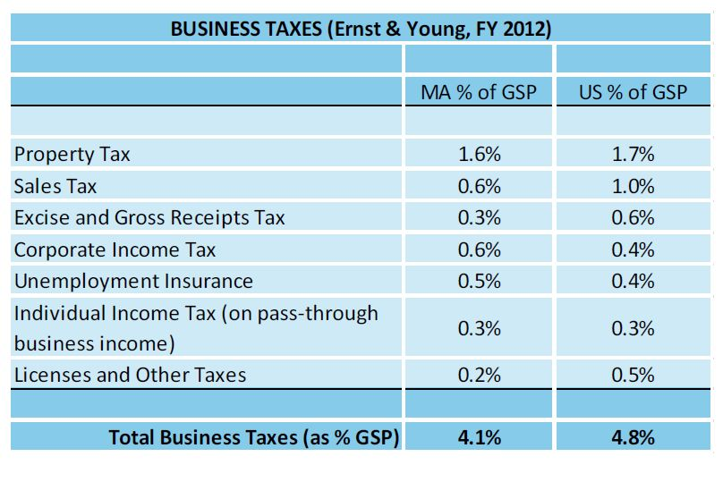Comparing Massachusetts business taxes against the national average