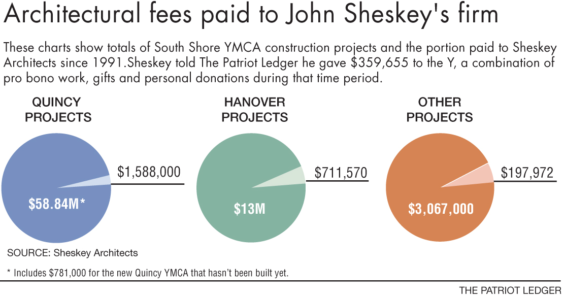 Architectural fees paid to John Sheksey's firm